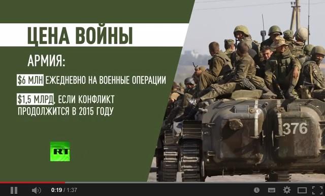 Цена войны на Украине