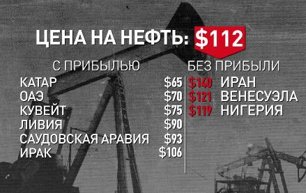 Из-за цен на нефть страдают государства по всему миру