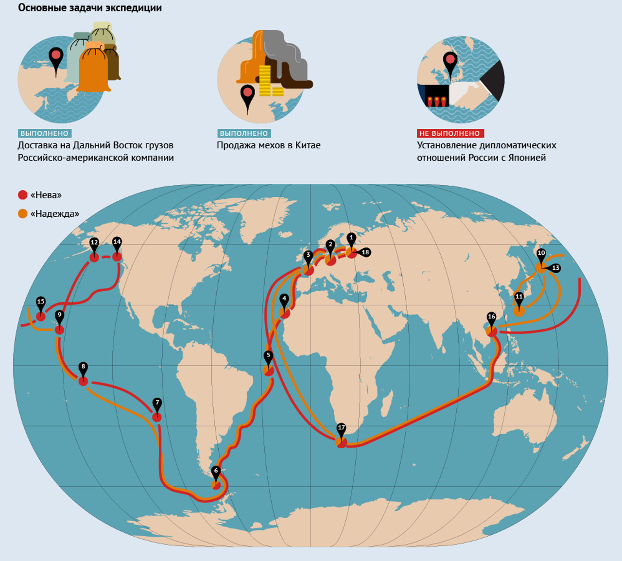 Нева и Надежда. Первое русское плаванье кругом света