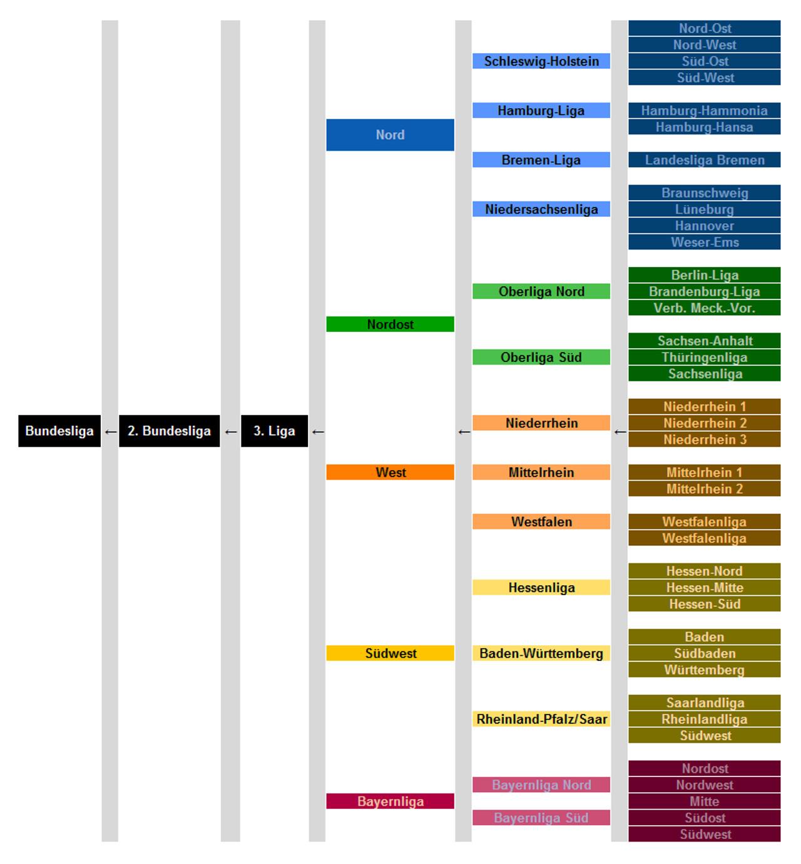 Структура футбольной лиги в Германии