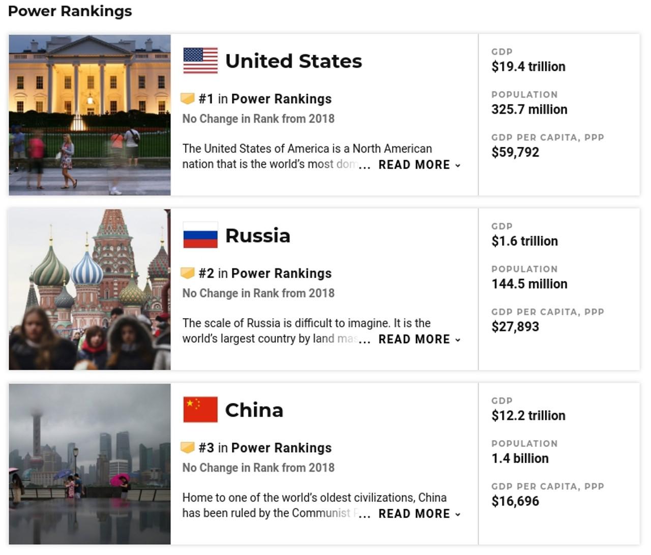 Россия на втором месте по могуществу (U.S.News)